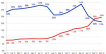 Smartphone. Cina supera Usa
