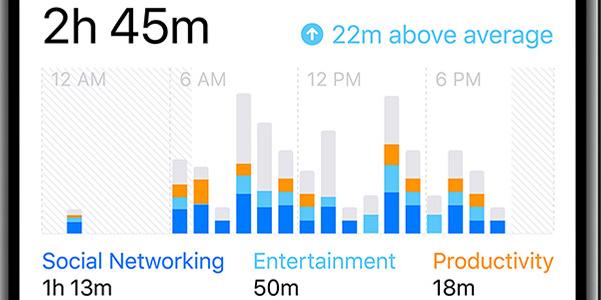 Tempo di Utilizzo, la nuova funzione dell'iPhone